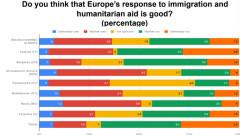 Ankieta o stosunku do Unii Europejskiej