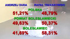 Wybory prezydenckie w mieście i w powiecie